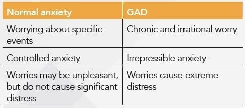 anxiety-vs-gad