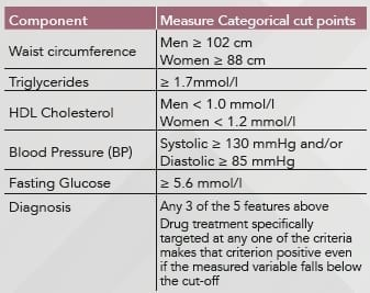 metabolic-measure