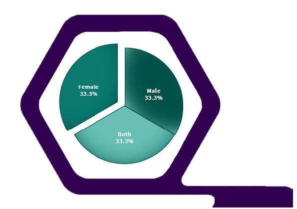 fertility-stats